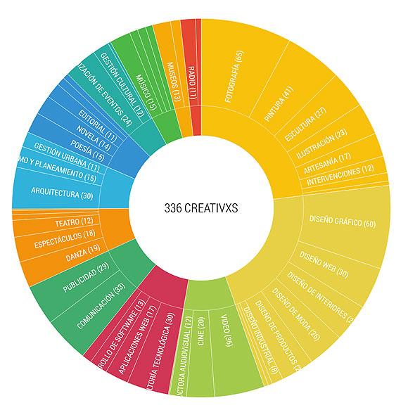 De mapas y creativos - CreativosEnLasPalmasGC - Marcos Rivero Mentado // CanariasCreativa.com