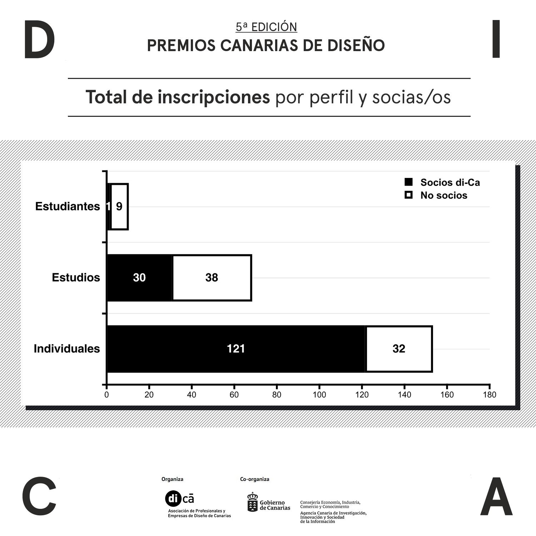 Más de 300 trabajos inscritos en la quinta edición de los Premios Canarias de Diseño organizados por di-Ca con la co-organización de la ACIISI.